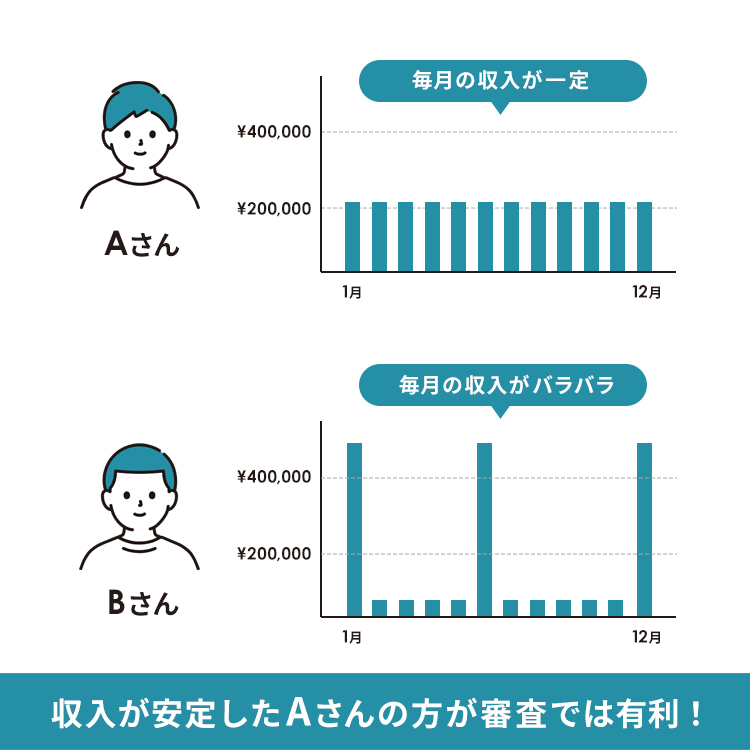 年収の差についての画像